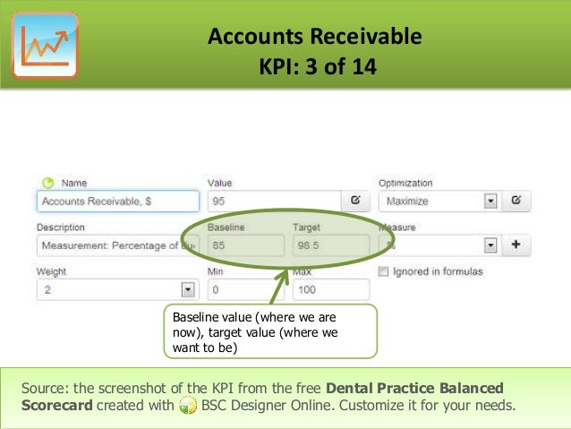 key performance indicators for a dental practice presented