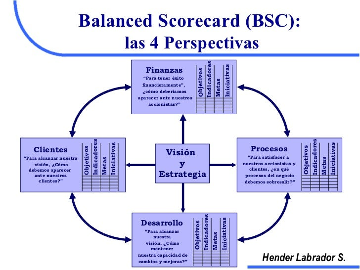 "using the balanced scorecard at the ""the balanced scorecard,"" by robert kaplan and david norton, was published by harvard business school press in 1996 the book recommends a management approach based on key performance indicators (kpis) tracking of strategic progress toward central goals across four perspectives, including financial measures, customer knowledge, internal."