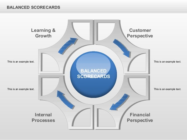 BALANCED SCORECARDS Customer Perspective Learning & Growth Internal Processes Financial Perspective BALANCED SCORECARDS Th...