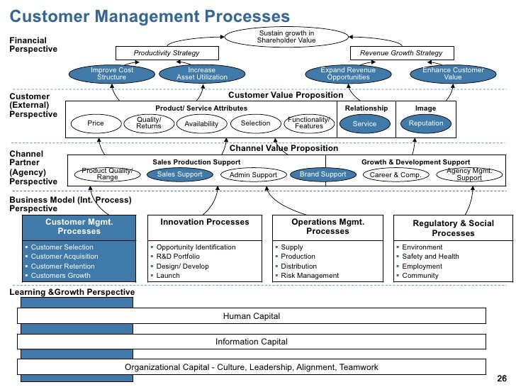 introduction to balanced scorecard Introduction kaplan and norton (1992, 1993, 1996a, 1996b) have introduced the  balanced scorecard at the enterprise level their basic idea is that the.