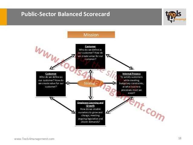 summary of balanced scorecard The balanced scorecard is a the report is not meant to be a replacement for traditional financial or operational reports but a succinct summary that captures.