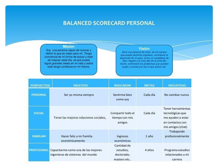 Balanced scorecard personal