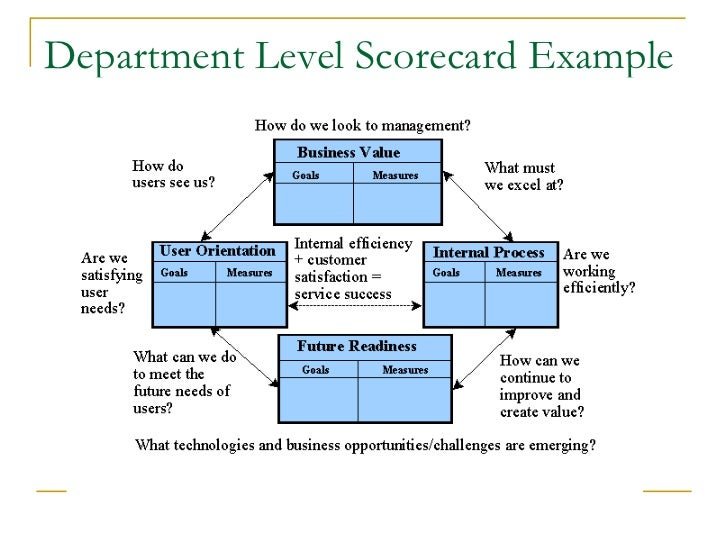 Balanced scorecard presentation balanced scorecard strategy map 11 department level scorecard example flashek Images