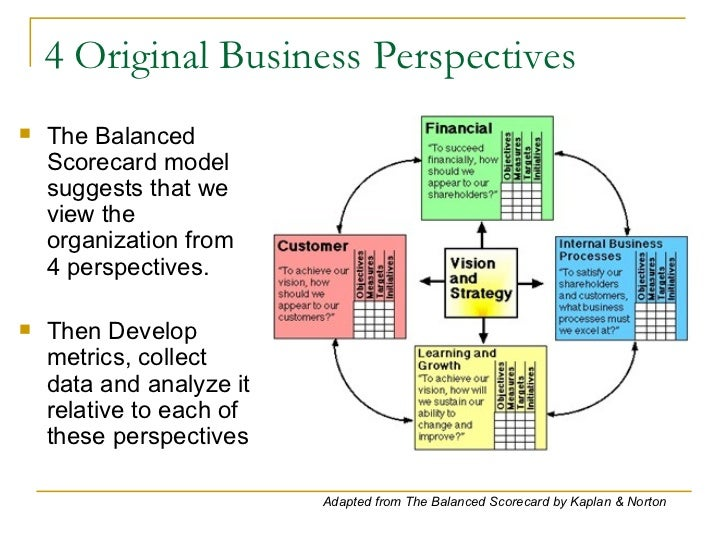 Balanced scorecard presentation wajeb Images