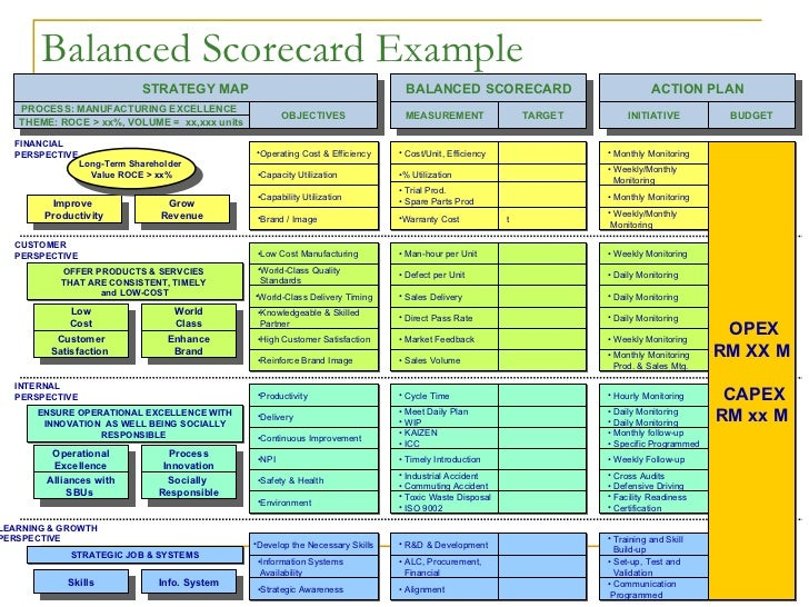 Balanced scorecard presentation for Department scorecard template