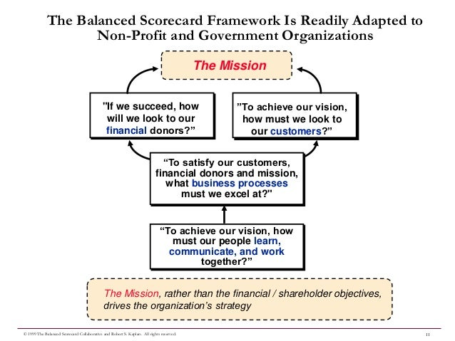 developing a balanced scorecard In late august, department and hospital leaders convened for two days to begin development of a balanced scorecard for the department the session was led by dan montgomery, vice president.