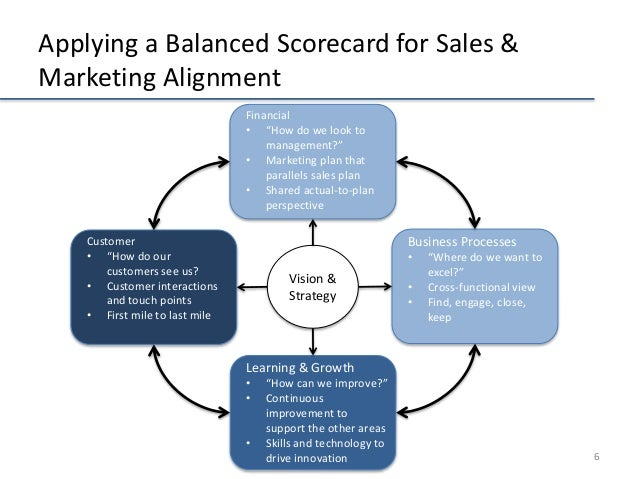 A Balanced Scorecard Approach to Align Sales and Marketing Leaders