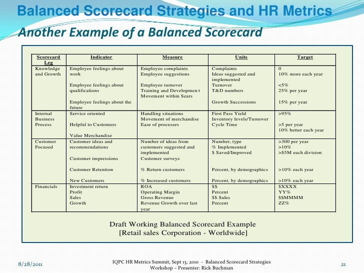 Balanced scorecard strategies and hr metrics workshop sept 13 chi 21 pronofoot35fo Choice Image