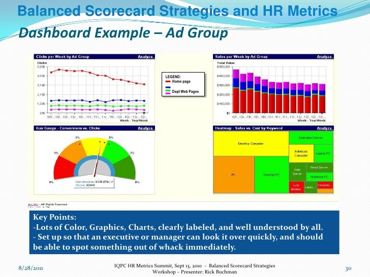 Balanced Scorecard Strategies And Hr Metrics Workshop Sept  Chi