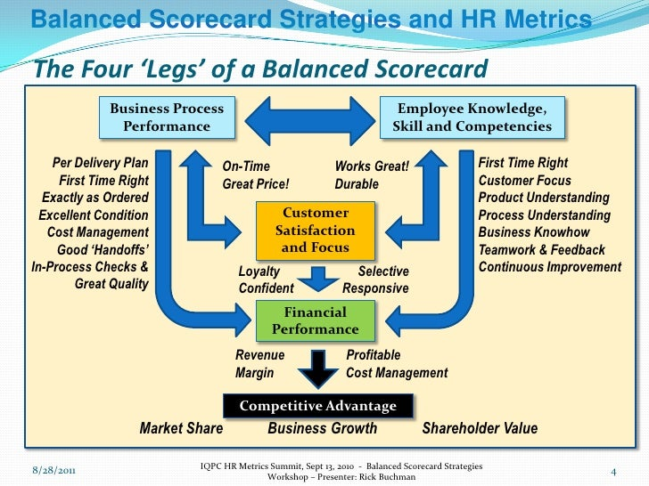 ford motor balanced scorecard Henry ford had a few defined before he sold the first car for ford motor the goal of kpi lies in focusing the business scorecard displaying kpi performance.