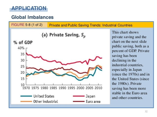 saving imbalances and the euro area Imbalances in the euro area since 2007 and discussing the degree to which   the private sector starts saving a bit more while the public sector saves less.