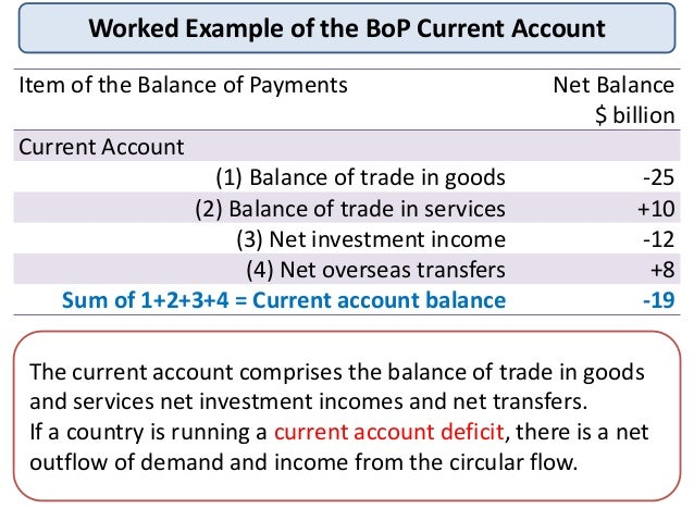 the balance of payment bop essay