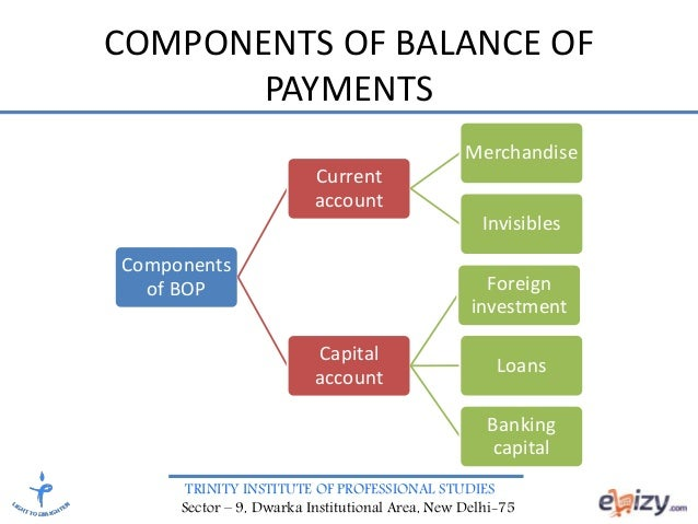 study the balance of payments of Macroeconomics : international trade and balance of payments: chapter 19 international trade plays a major role in the economic development of a country.