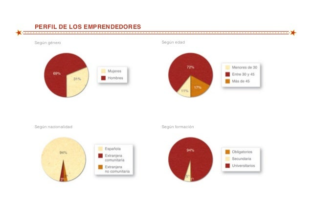 Balance red de viveros de empresas de madrid emprende 2012 - Viveros de madrid ...