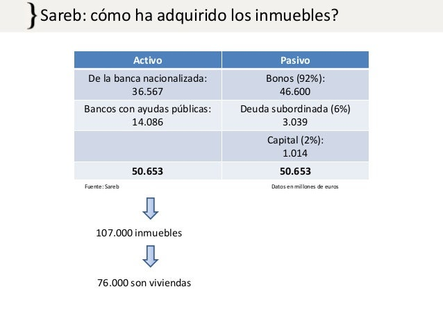 Sareb: cómo ha adquirido los inmuebles? Activo  Pasivo  De la banca nacionalizada: 36.567  Bonos (92%): 46.600  Bancos con...