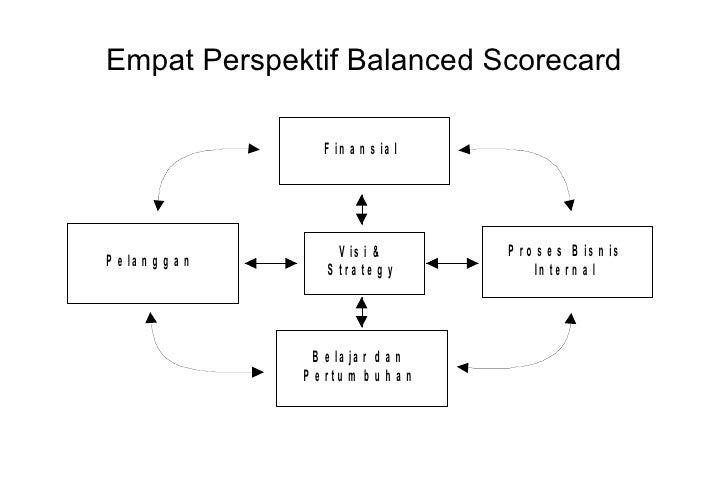 Balance scorecard 3 empat perspektif ccuart Choice Image