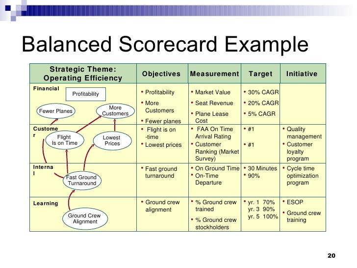 aligning the balanced scorecard and a A top-level balanced scorecard cannot be used directly by business units or front-line employees have you practiced business scorecard cascading/alignment in your company 12 examples of how companies organize and cascade balanced scorecards.
