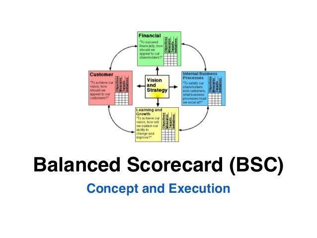 Concept and ExecutionBalanced Scorecard (BSC)