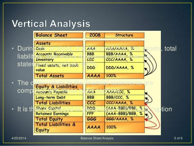 • During the analysis, it is assumed that total assets, total liabilities, total equity & revenue in the financial stateme...