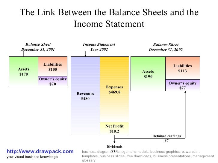 The Link Between The Balance Sheets And The Income Statement Http://www.  Blank Income Statement And Balance Sheet