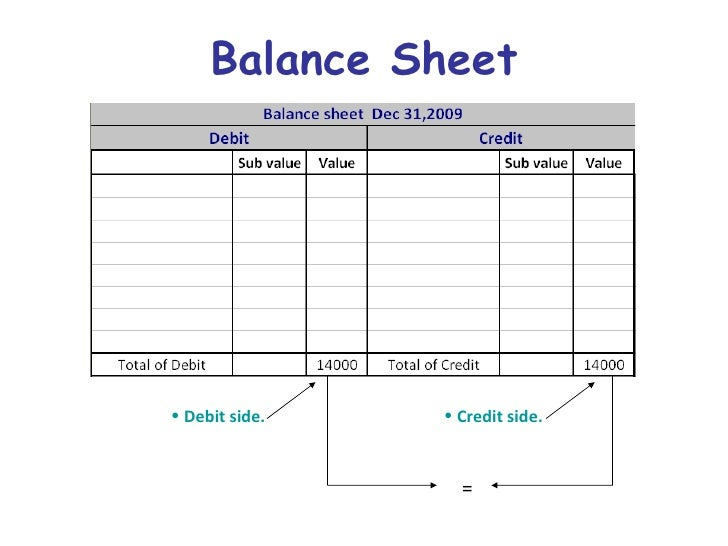 balance sheet and net income Oecdstat enables users to search for and extract data from across oecd's many databases.
