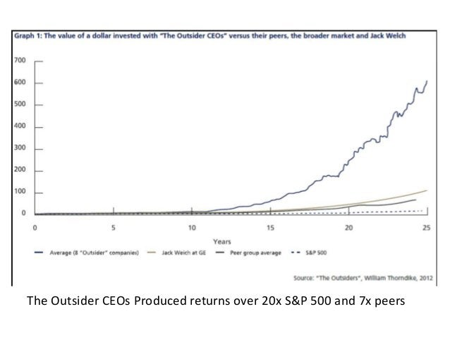 """The Outsiders' Principles   """"Capital Allocation is CEO's most important job""""   """"What counts in the long run is increase ..."""