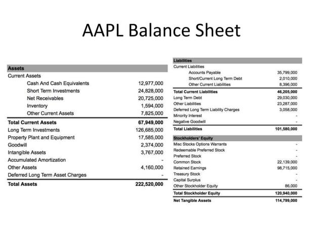 AAPL Balance Sheet
