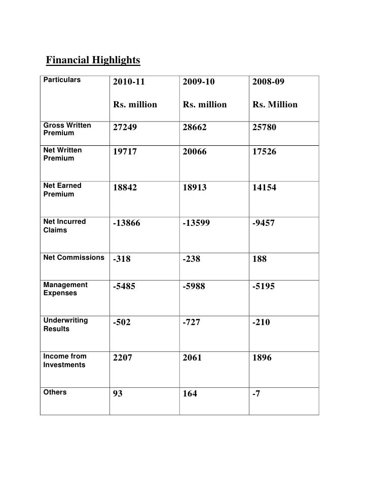 Financial HighlightsParticulars       2010-11       2009-10       2008-09                  Rs. million   Rs. million   Rs....