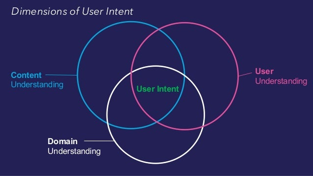Keyword Search Dimensions of User Intent Content Understanding Domain Understanding User Understanding User Intent