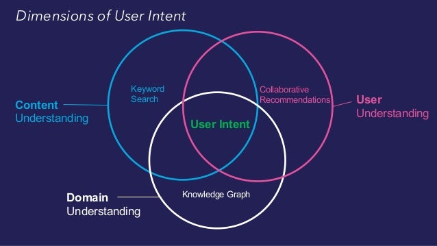 Keyword Search Knowledge Graph User Intent Personalized Search Dimensions of User Intent Content Understanding Domain Unde...