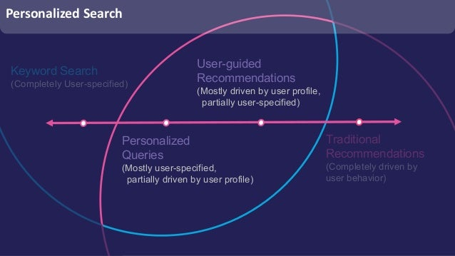 Keyword Search Knowledge Graph User Intent Personalized Search Domain-aware Matching Dimensions of User Intent Content Und...