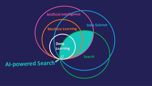 AI-powered Search Question / Answer Systems Virtual Assistants • Signals Boosting Models • Learning to Rank • Semantic Sea...