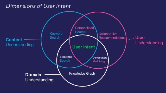 Balancing the Dimensions of User Intent