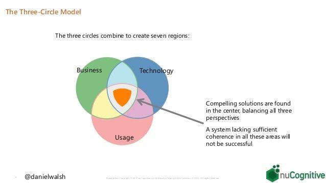 Balancing Business Usage Technology By Daniel Walsh