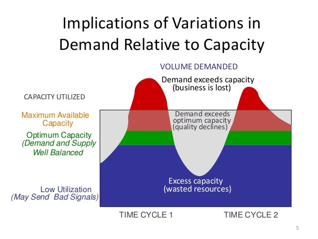 akamai technologies when demand exceeds capacity