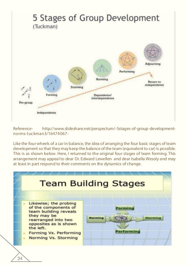 24 Reference- http://www.slideshare.net/perspectum/-5stages-of-group-development- norms-tuckman3/16474067- Like the four w...