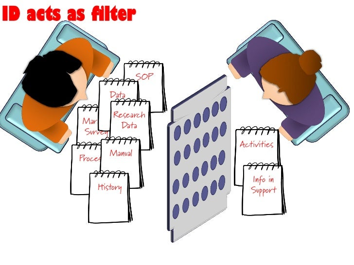 Filters are performance objectives                              Business Goals                 Activities to support the g...