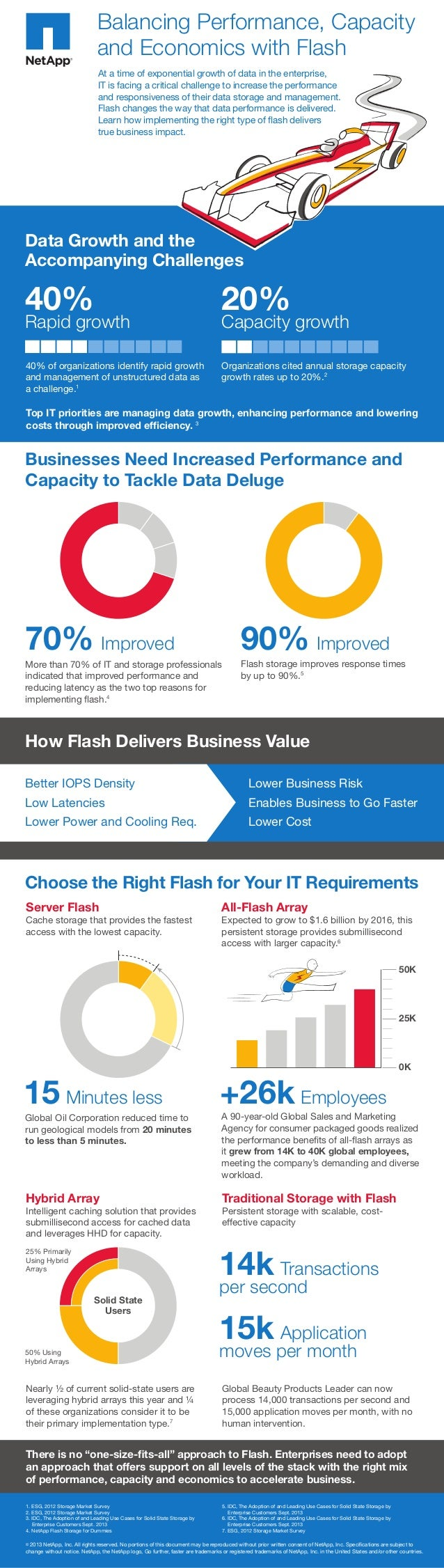 Balancing Performance, Capacity and Economics with Flash At a time of exponential growth of data in the enterprise, IT is ...