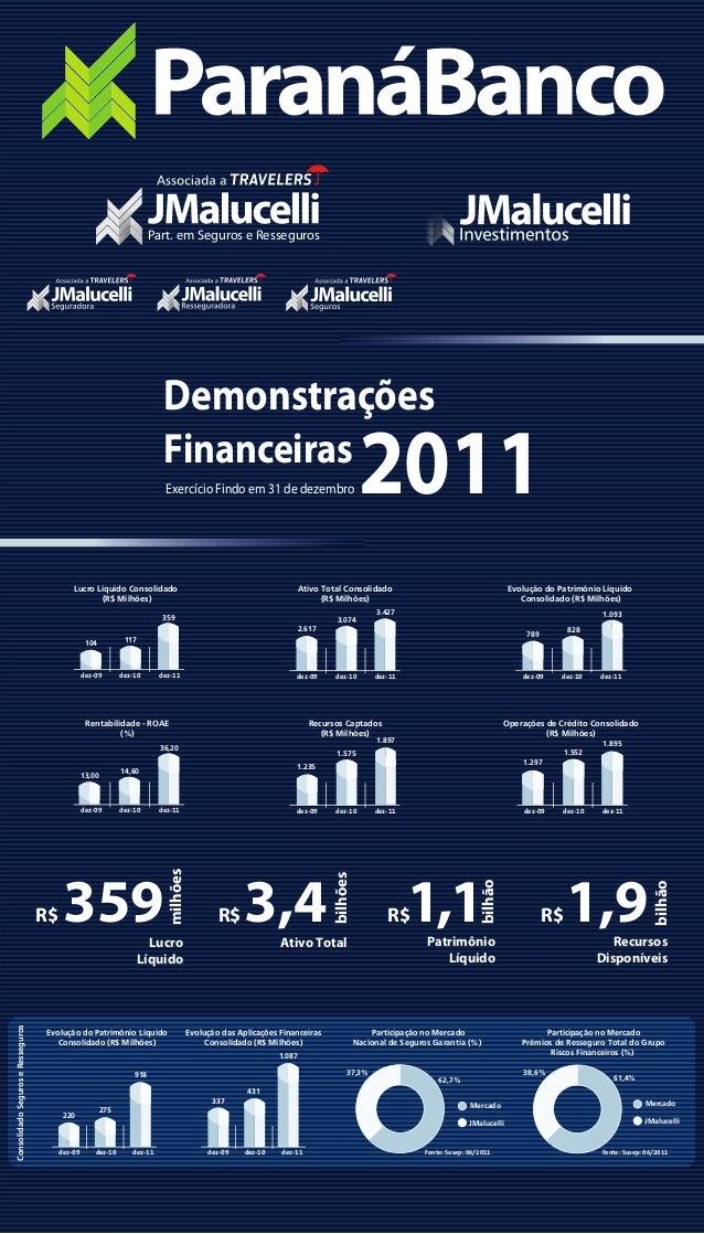 DemonstraçõesFinanceiras2011Exercício Findo em 31 de dezembro bilhão1,1R$PatrimônioLíquido3,4R$Ativo Totalbilhões359R$Lucr...