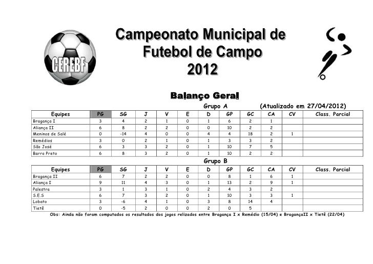Balanço Geral                                                                                Grupo A                 (Atua...