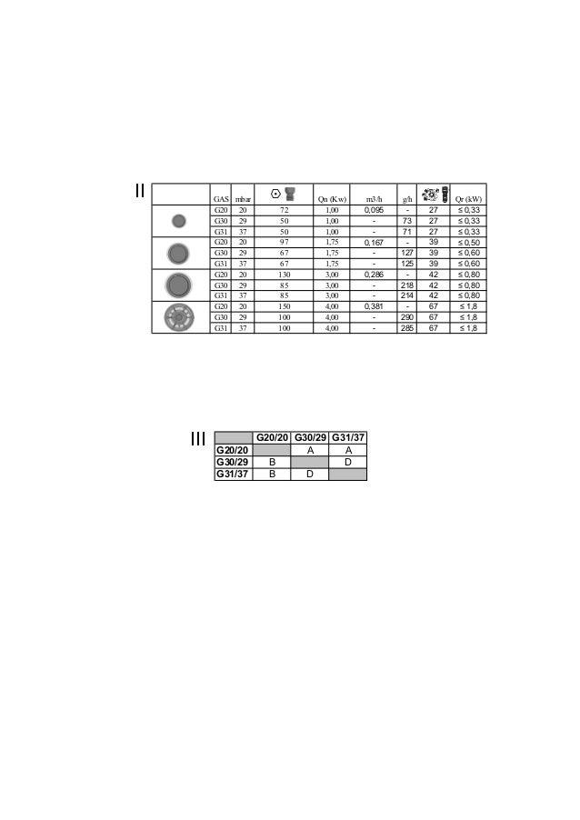 II III GAS mbar Qn (Kw) m3/h g/h Qr (kW) - G20 20 72 1,00 0,095 - 27 ≤ 0,33 G30 29 50 1,00 - 73 27 ≤ 0,33 G31 37 50 1,00 -...