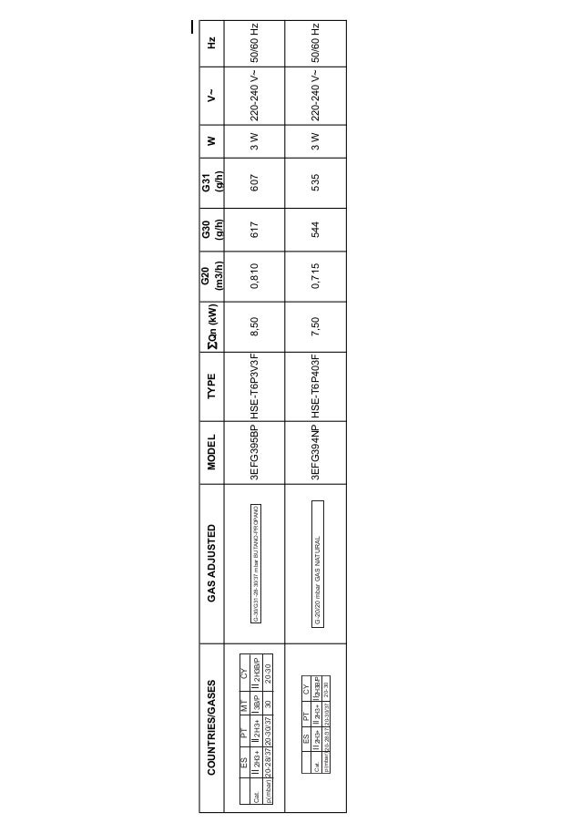 I COUNTRIES/GASESGASADJUSTEDMODELTYPE∑Qn(kW) G20 (m3/h) G30 (g/h) G31 (g/h) WV~Hz 3EFG395BPHSE-T6P3V3F8,500,8106176073W220...