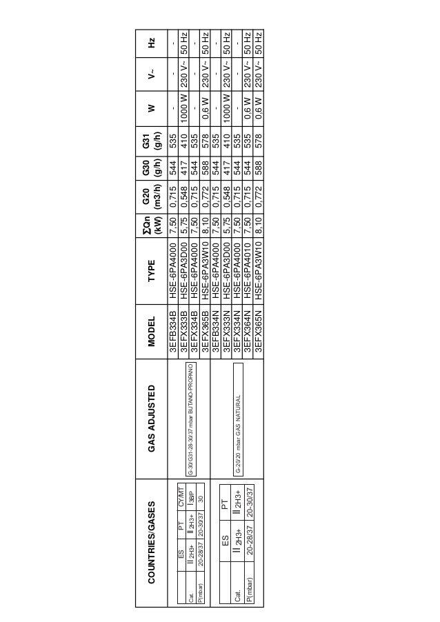 GAS mbar Qn (Kw) m3/h g/h Qr (kW) G20 20 72 1,00 0,095 - 27 0,33 G30 29 50 1,00 - 73 27 0,33 G31 37 50 1,00 - 71 27 0,33 G...