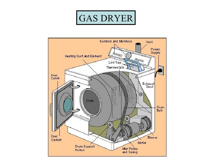 Natural Gas Ppm Danger