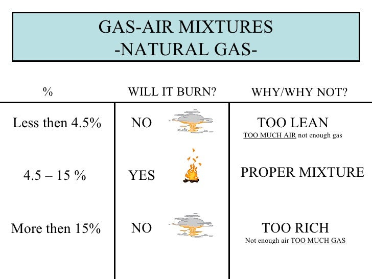 Specific Gravity Of Natural Gas To Air