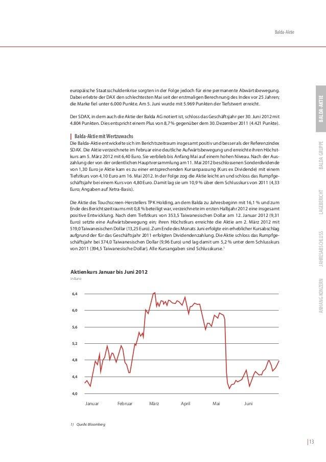 Balda-Aktieeuropäische Staatsschuldenkrise sorgten in der Folge jedoch für eine permanente Abwärtsbewegung.Dabei erlebte d...