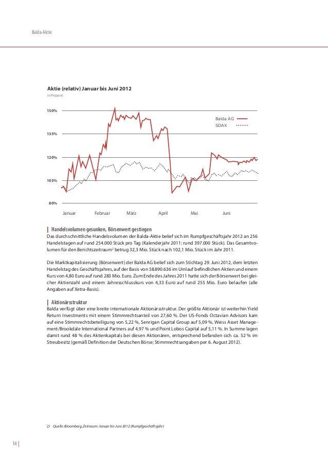 Balda-Aktie               Aktie (relativ) Januar bis Juni 2012               in Prozent               150%                ...