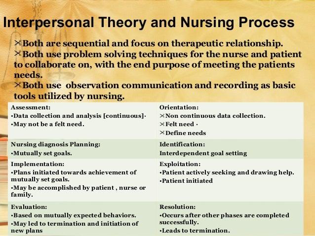 interpersonal relationship analysis Interpersonal relationships - slidesharenet.