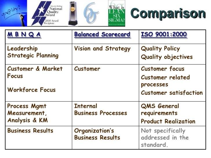 compare and contrast six sigma the balanced scorecard and iso9000 9001 Exploring innovative tools & techniques for quality enhancement in higher education: learner friendly approach (a proceeding of iqac - national conference held on 12th september.