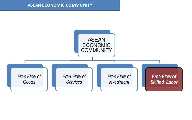 10 ASEAN ECONOMIC COMMUNITY ASEAN ECONOMIC COMMUNITY Free Flow of Goods Free Flow of Services Free Flow of Investment Free...